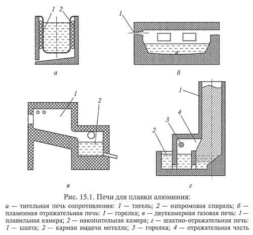 Индукционные тигельные печи промышленной частоты используют для плавки алюминия в крупносерийном производстве.