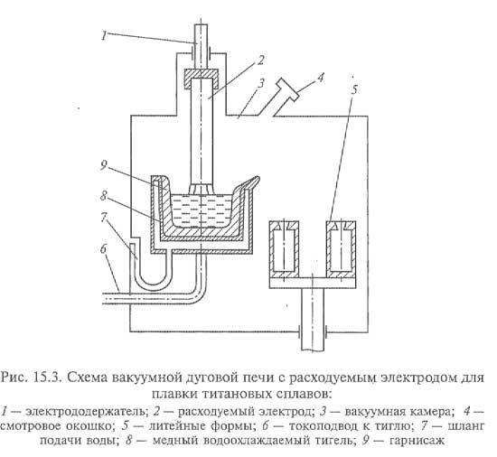 2 и литейные формы 5.